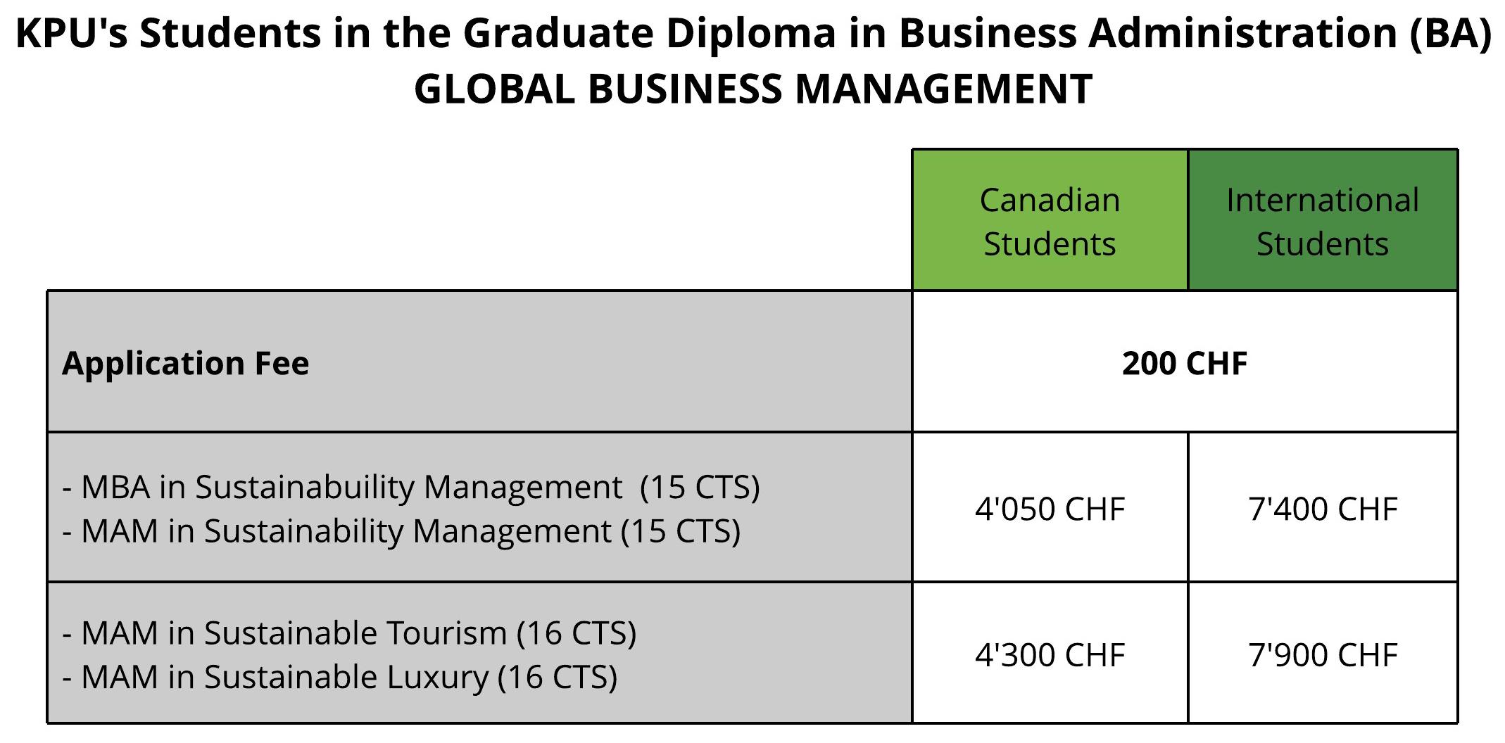 chart-global-business-management
